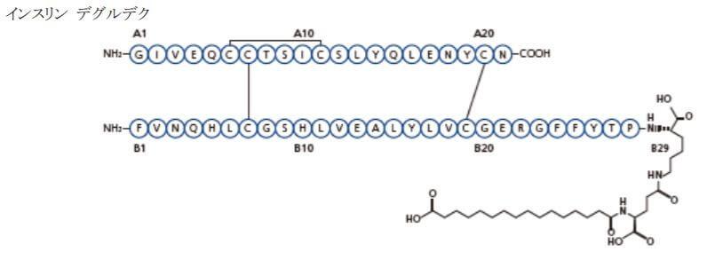 ゾルトファイ配合注のインスリンエグルデク構造式