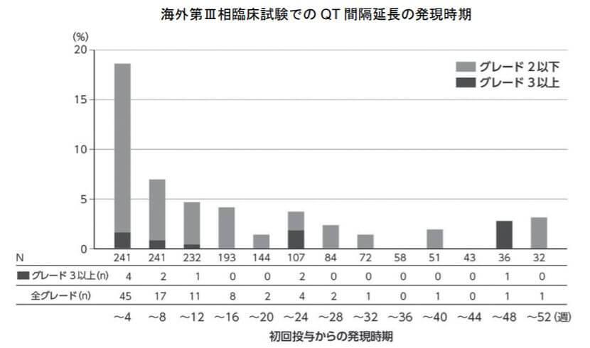 海外第Ⅲ相臨床試験でのQT間隔延長の発現時期