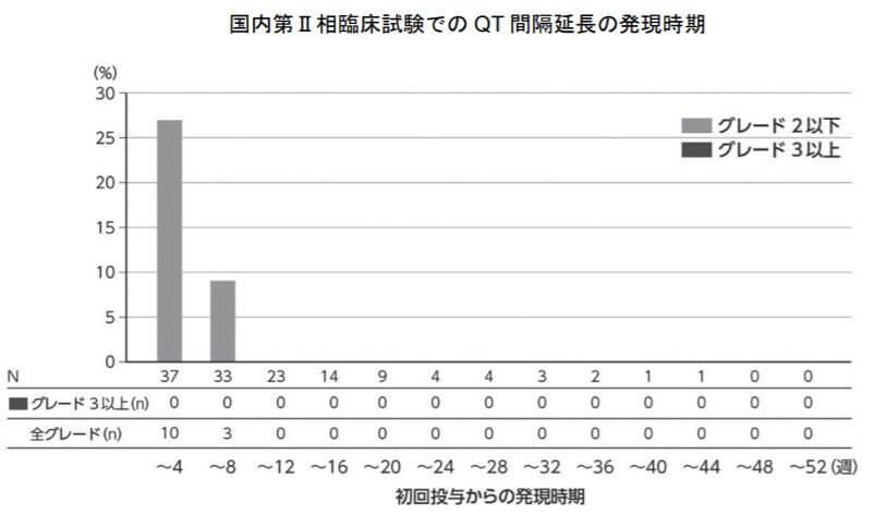 国内第Ⅱ相臨床試験でのQT間隔延長の発現時期