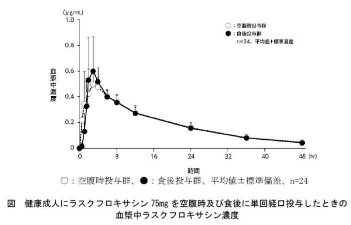 ラスビック錠の食事の影響